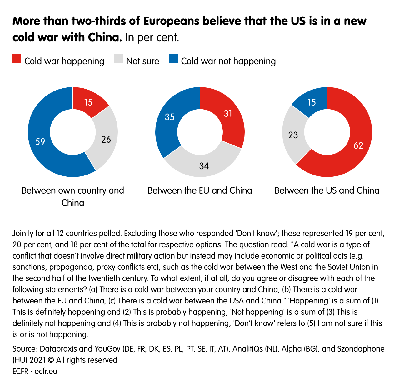 More than two-thirds of Europeans believe that the US is in a new cold war with China.
