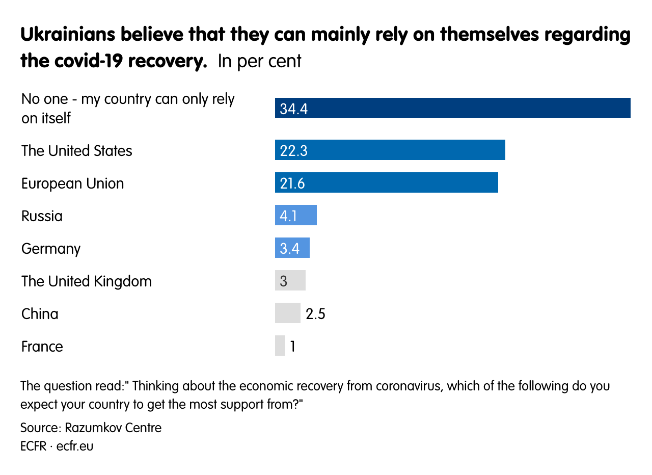 Ukrainians believe that they can mainly rely on themselves regarding the covid-19 recovery.