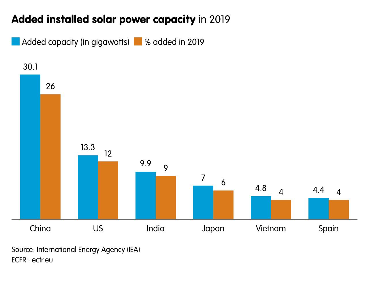 Added installed solar power capacity