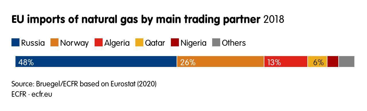 EU imports of natural gas by main trading partner