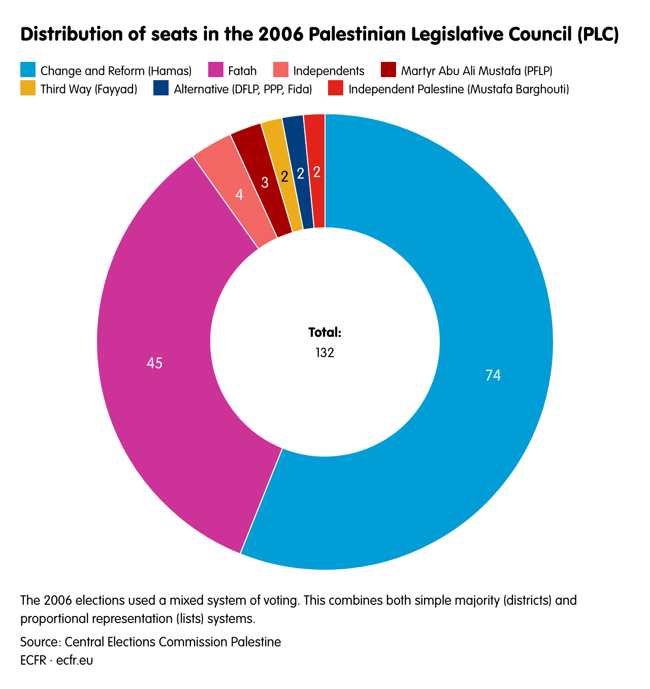 Distribution of seats in the 2006 Palestinian Legislative Council (PLC)