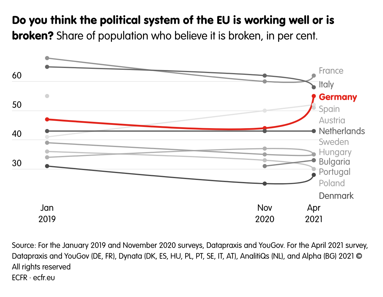 Do you think the political system of the EU is working well or is broken?