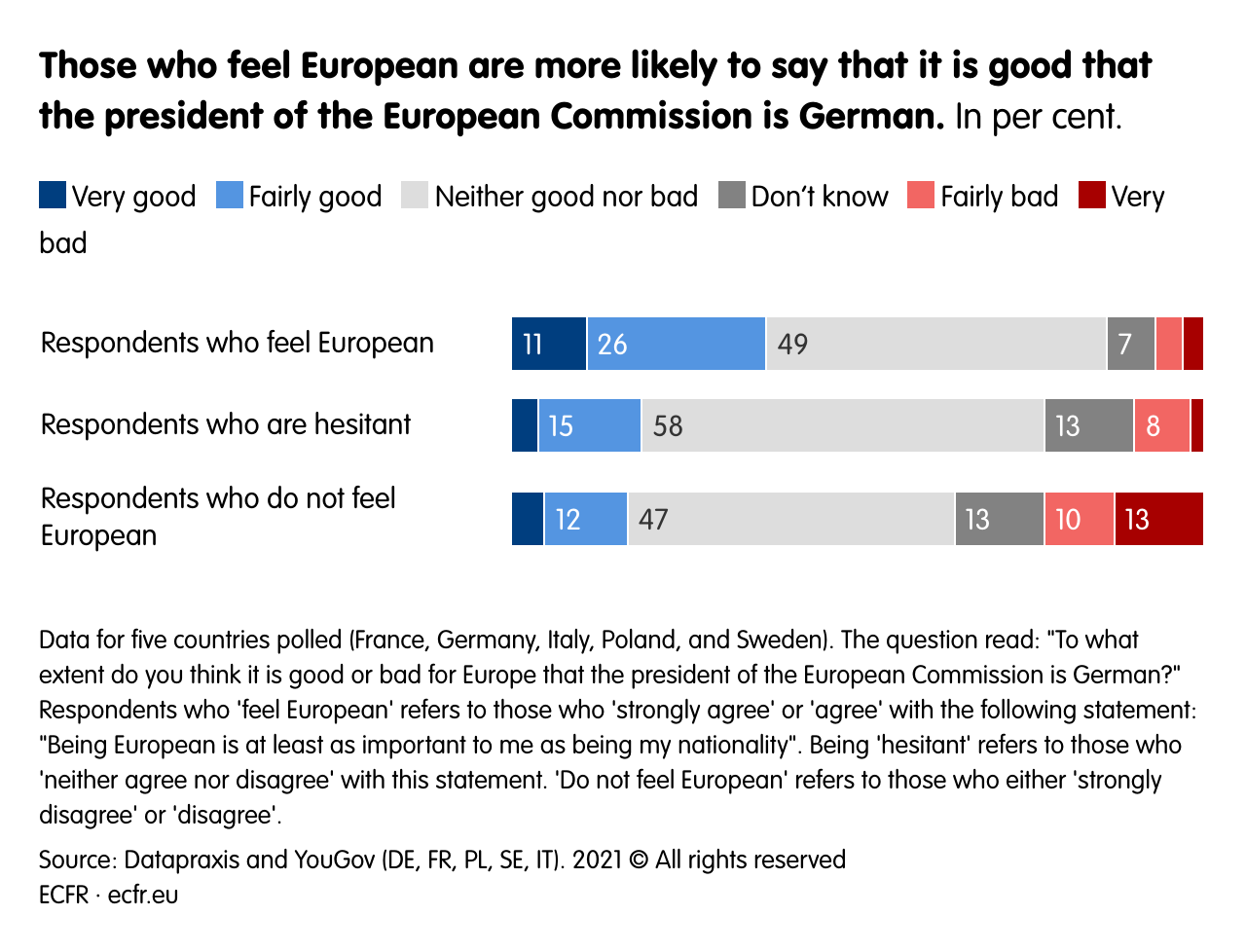 Those who feel European are more likely to say that it is good that the president of the European Commission is German.
