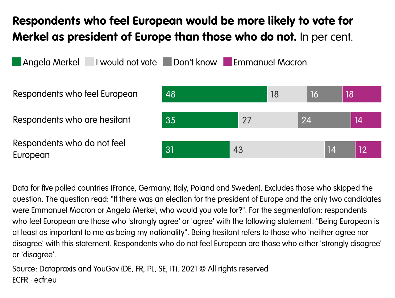 Respondents who feel European would be more likely to vote for Merkel as president of Europe than those who do not.