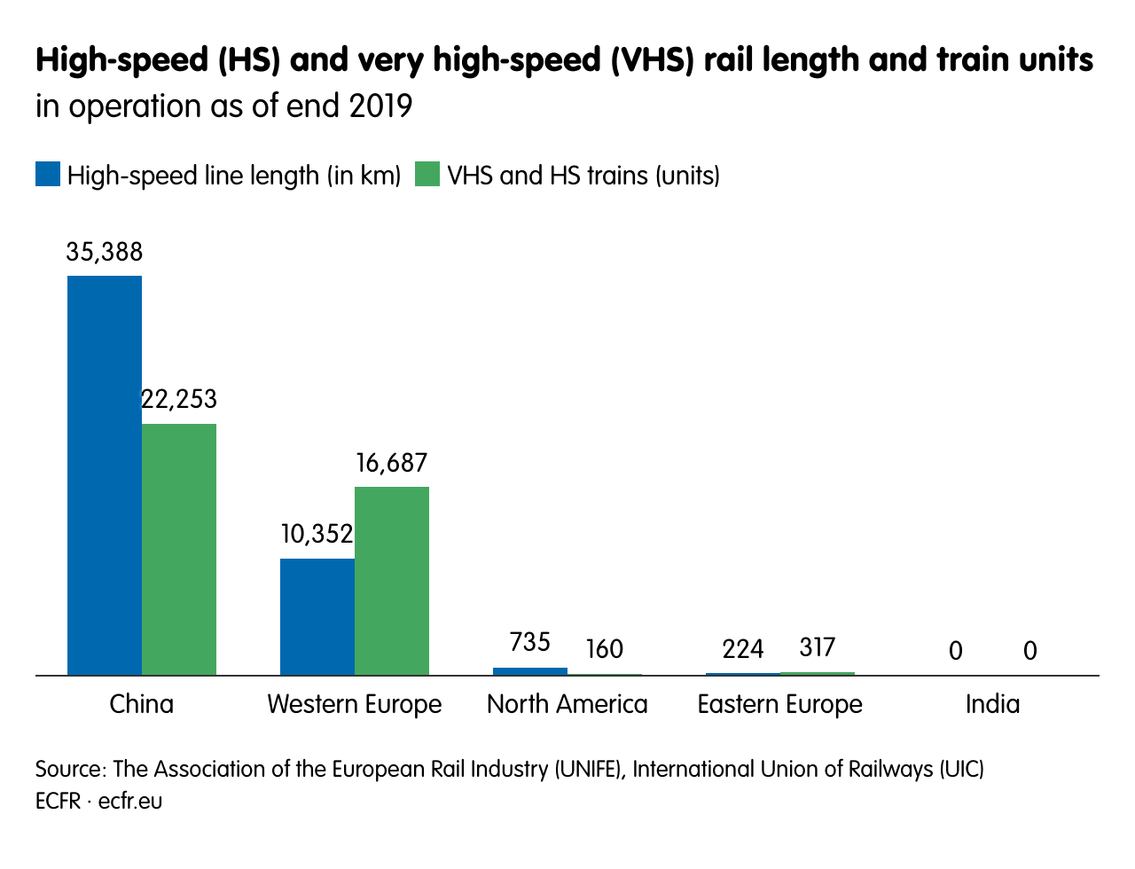 High-speed (HS) and very high-speed (VHS) rail length and train units