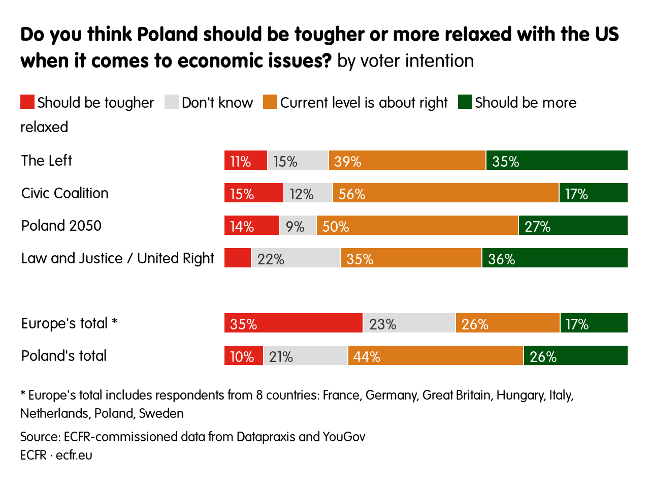 Do you think Poland  should be tougher or more relaxed with the US when it comes to economic issues?