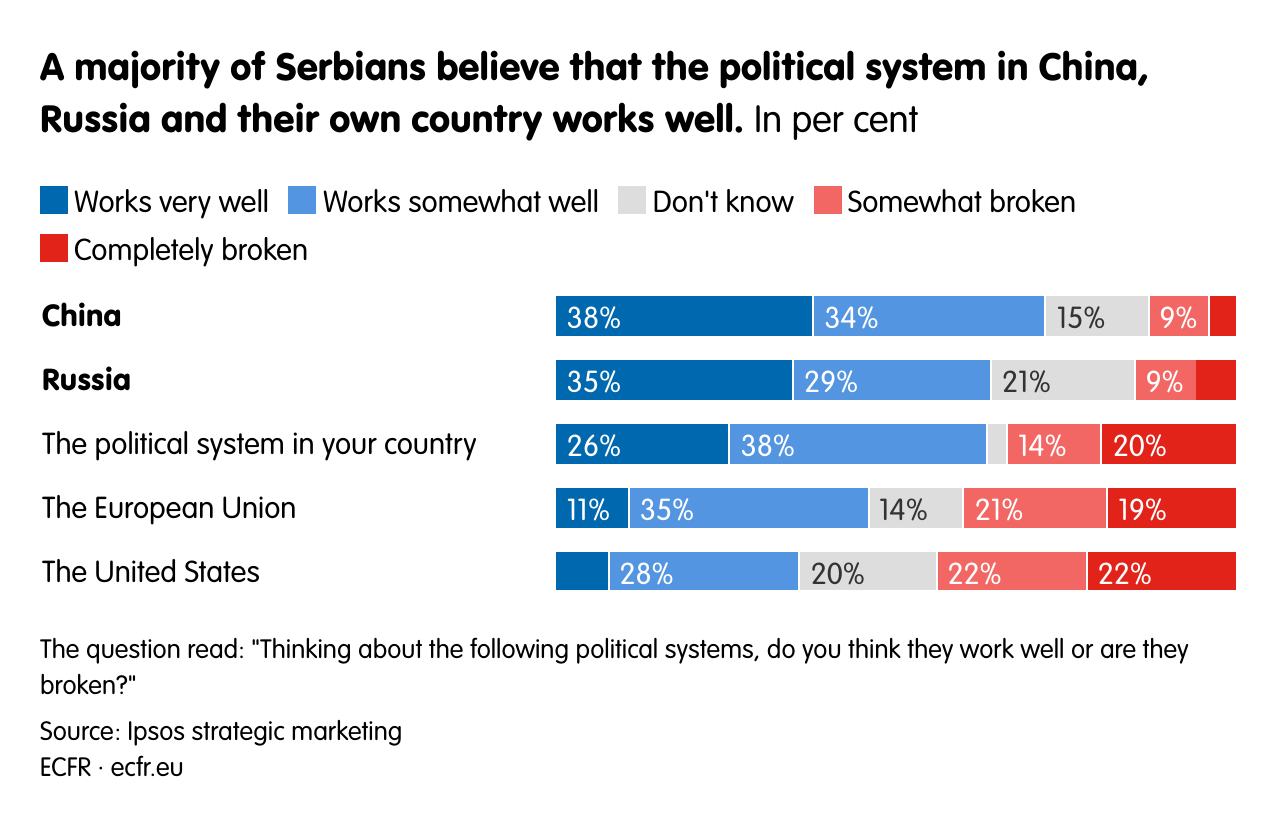 A majority of Serbians believe that the political system in China, Russia and their own country works well.