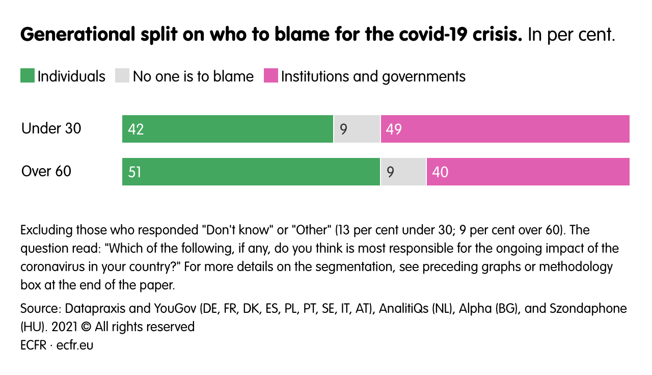 Generational split on who to blame for the covid-19 crisis.