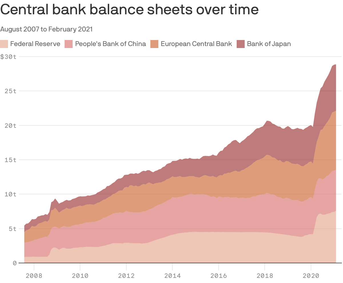 Data: Yardeni; Chart: Danielle Alberti/Axios