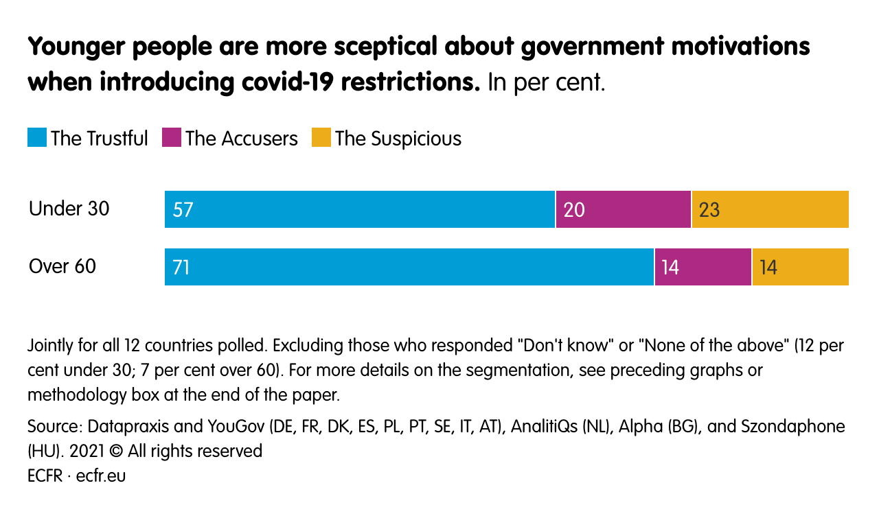 Younger people are more sceptical about government motivations when introducing covid-19 restrictions.