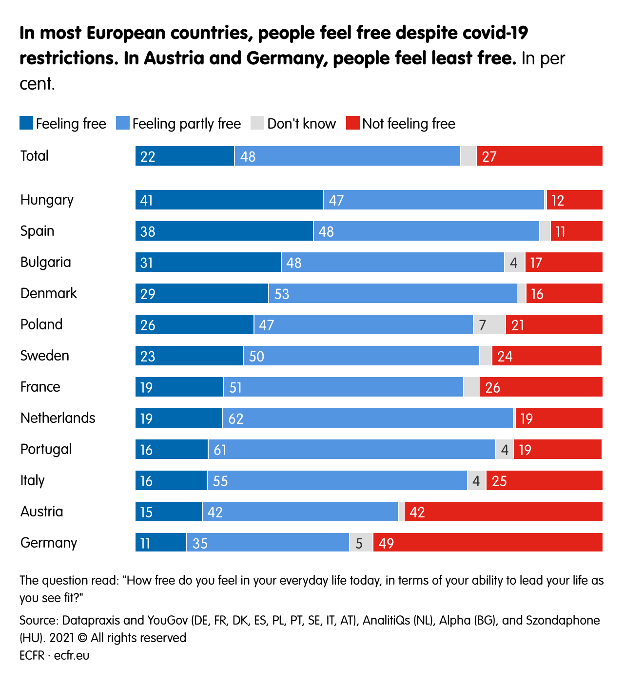 In most European countries, people feel free despite covid-19 restrictions. In Austria and Germany, people feel least free.