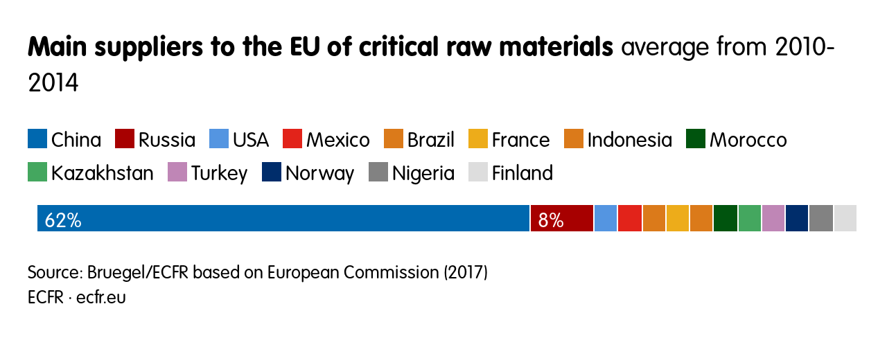 Main suppliers to the EU of critical raw materials