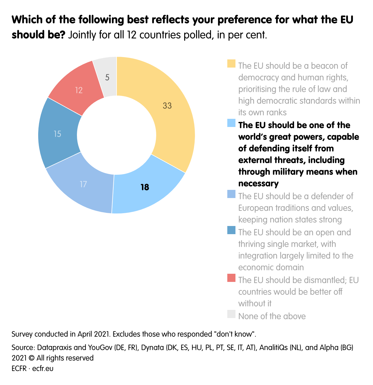 Which of the following best reflects your preference for what the EU should be?