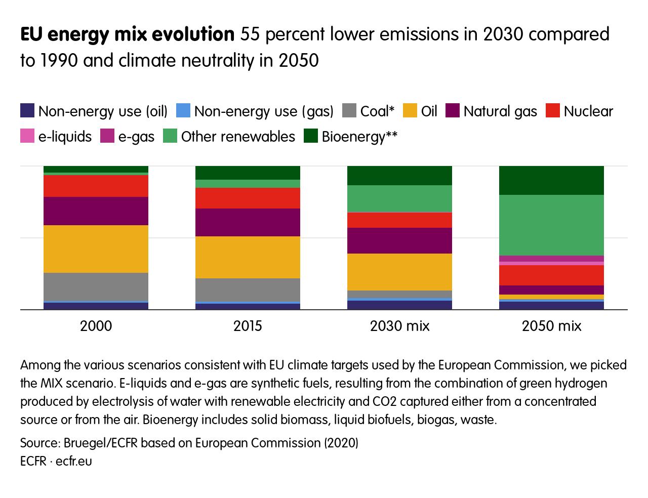 EU energy mix evolution