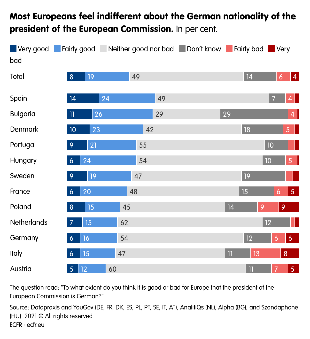 Most Europeans feel indifferent about the German nationality of the president of the European Commission.