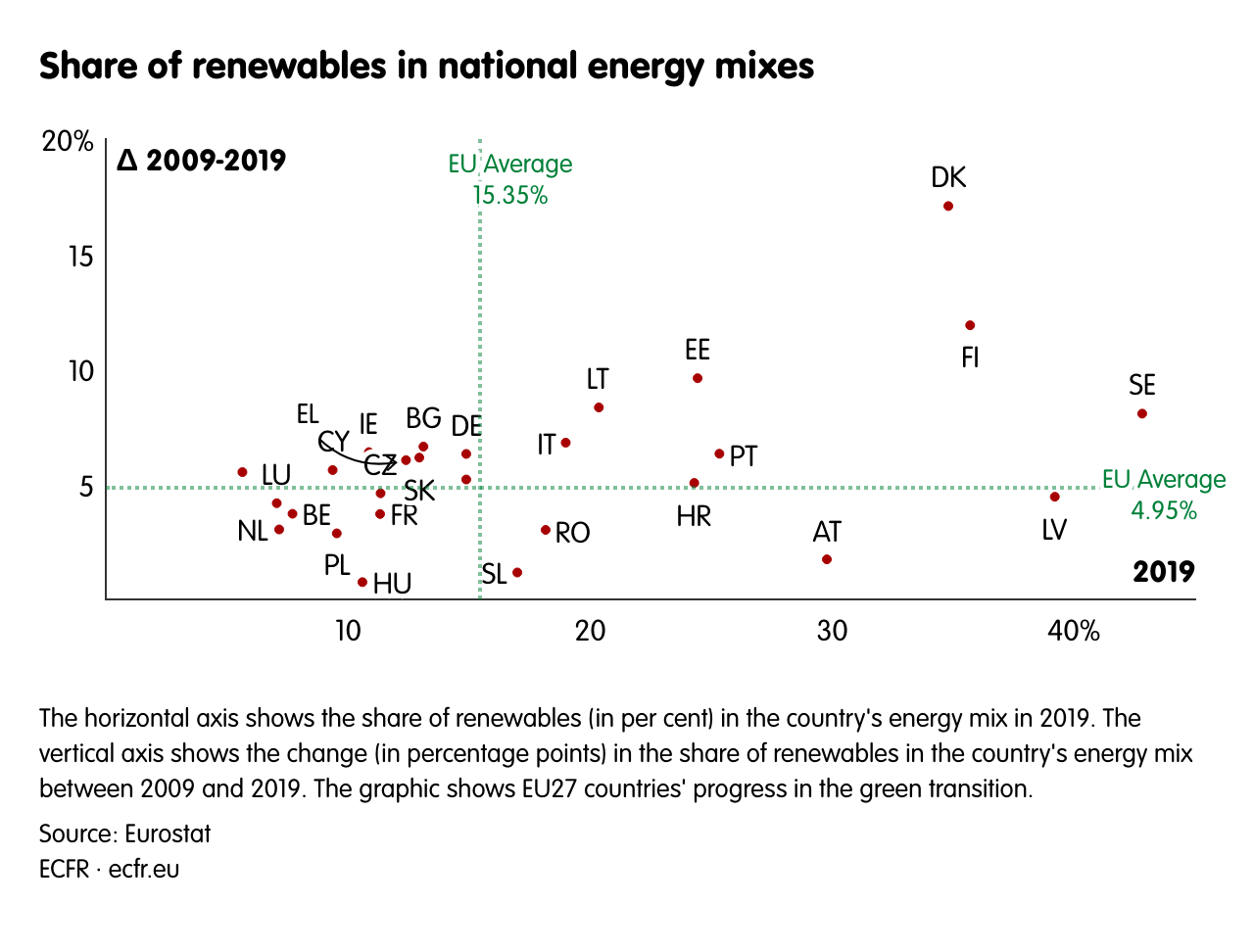 Share of renewables in national energy mixes