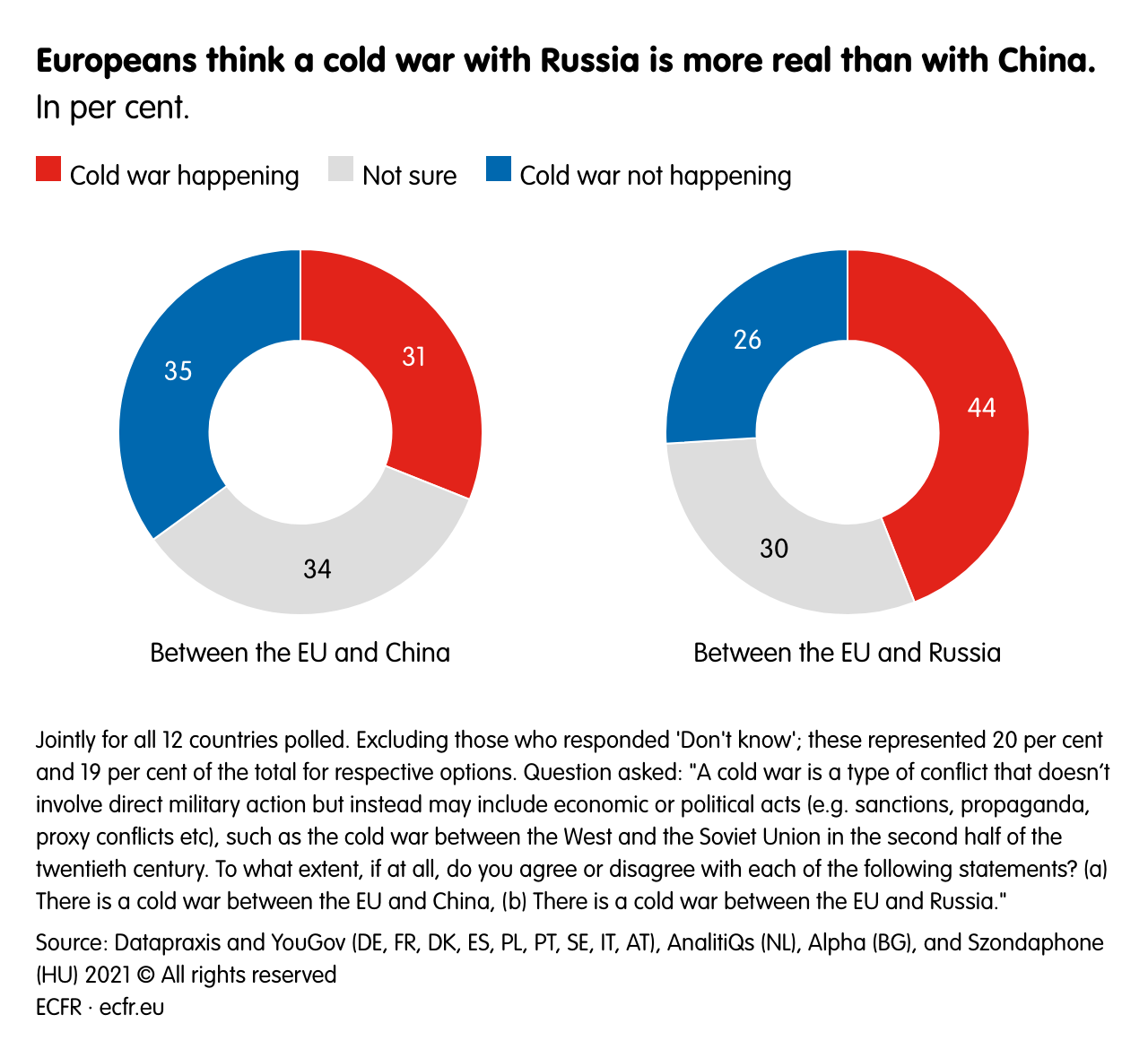 Europeans think a cold war with Russia is more real than with China.