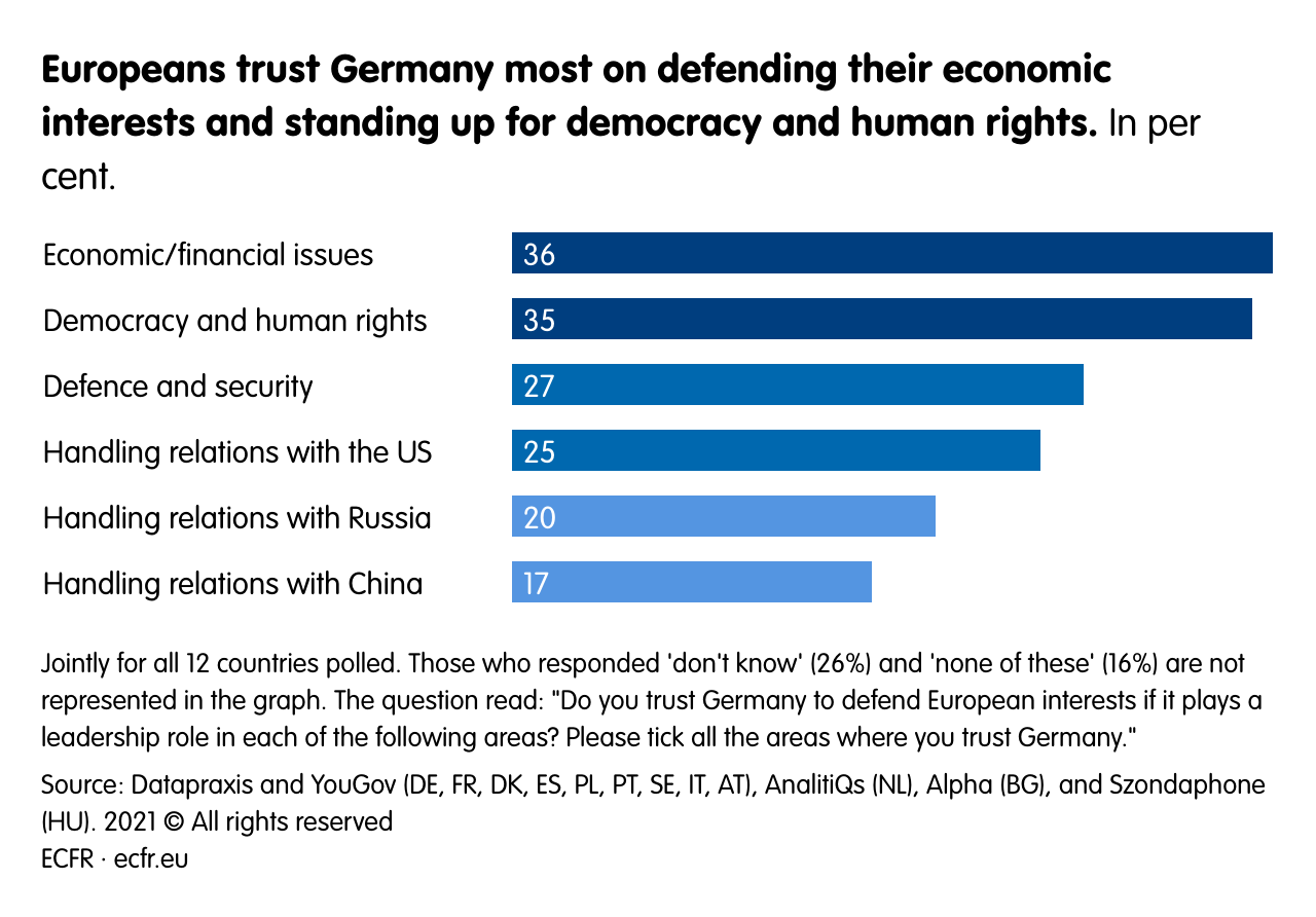 Europeans trust Germany most on defending their economic interests and standing up for democracy and human rights.