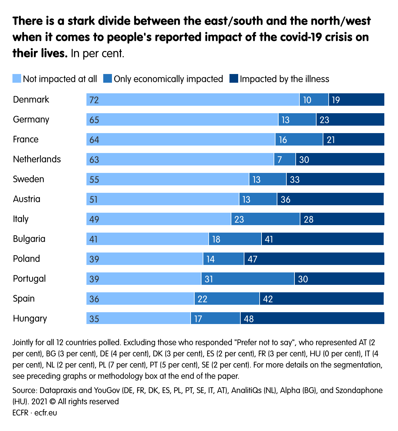 There is a stark divide between the east/south and the north/west when it comes to people's reported impact of the covid-19 crisis on their lives.
