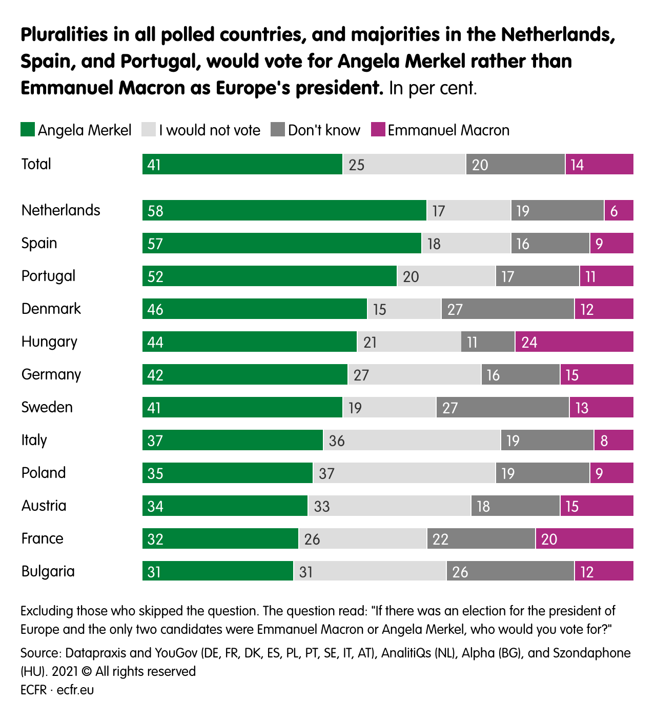Pluralities in all polled countries, and majorities in the Netherlands, Spain, and Portugal, would vote for Angela Merkel rather than Emmanuel Macron as Europe's president.