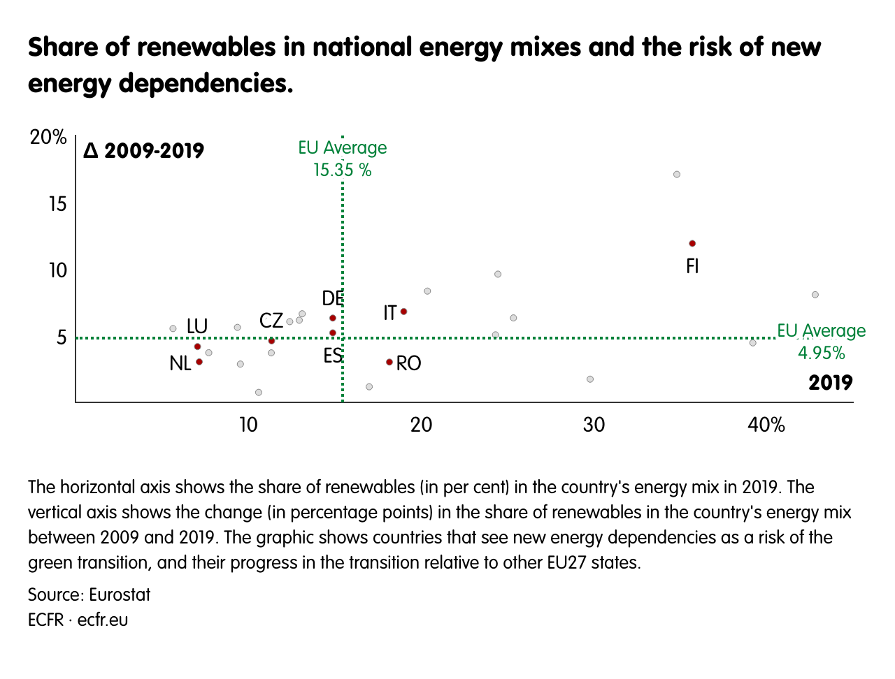 Share of renewables in national energy mixes and the risk of new energy dependencies.