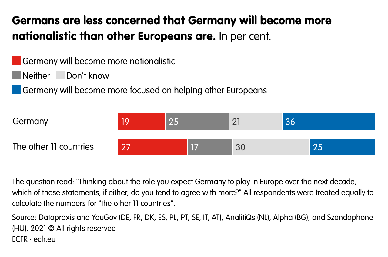 Germans are less concerned that Germany will become more nationalistic thanother Europeans are.