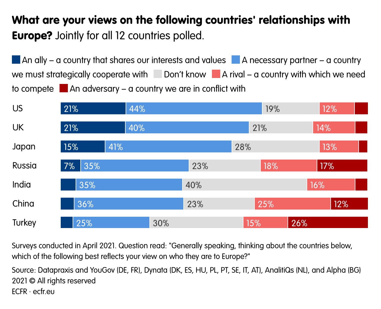 What are your views on the following countries' relationships with Europe?