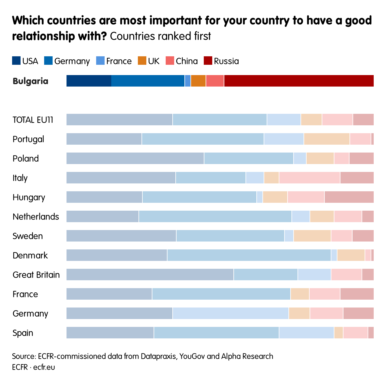 Which countries are most important for your country to have a good relationship with?