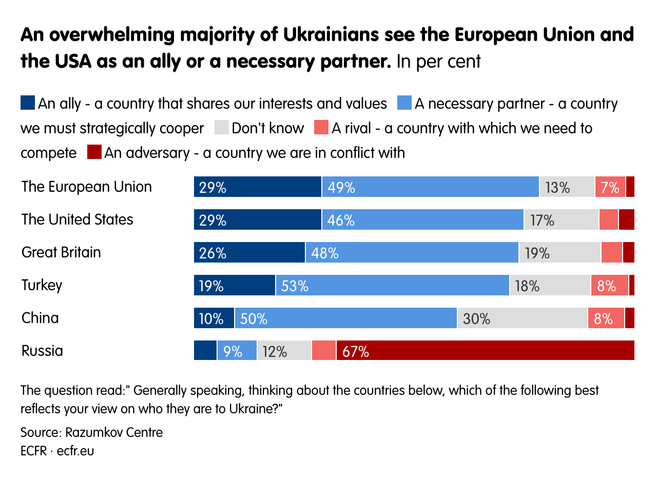 An overwhelming majority of Ukrainians see the European Union and the US as an ally or a necessary partner.