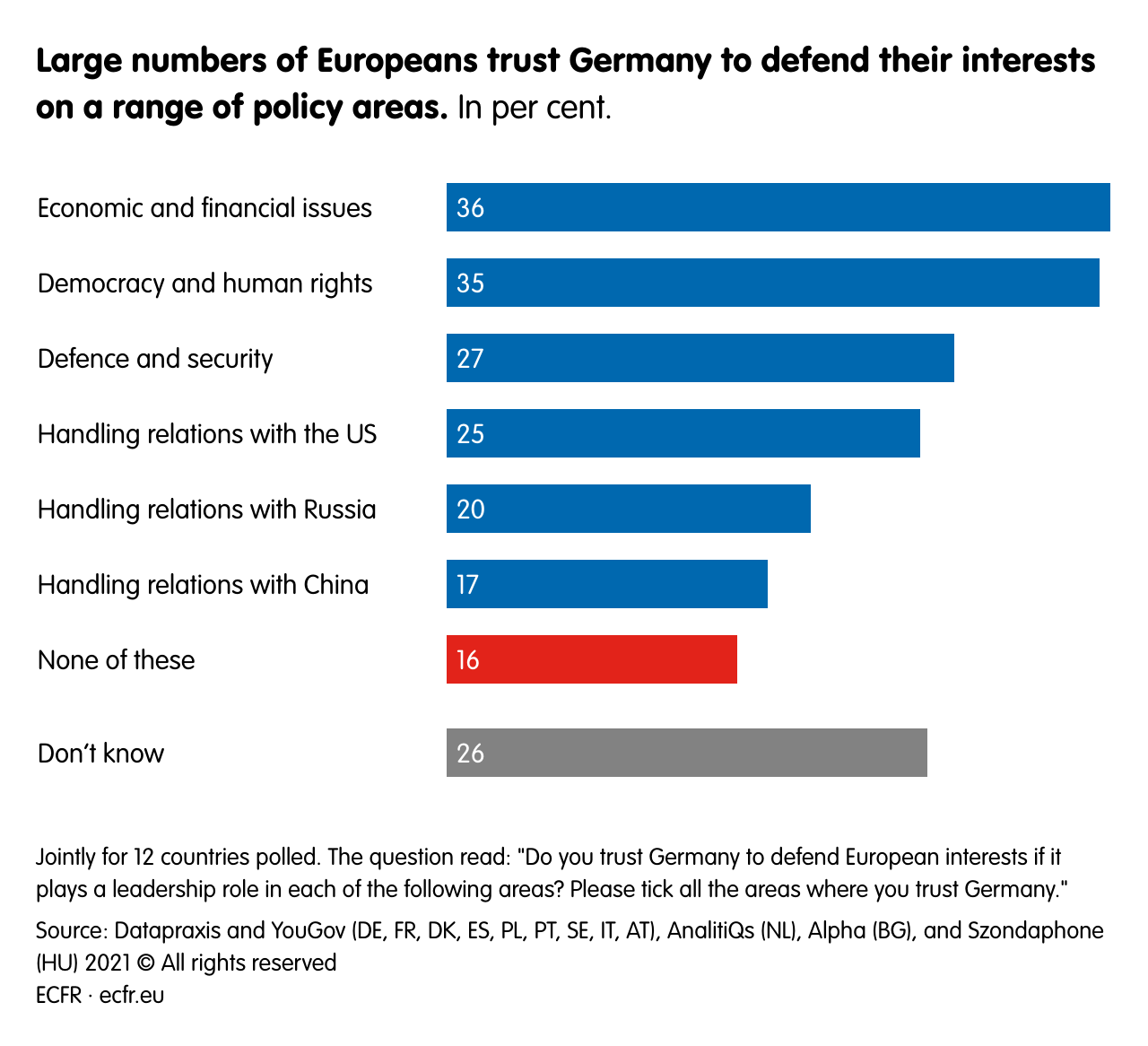 Large numbers of Europeans trust Germany to defend their interests on a range of policy areas.
