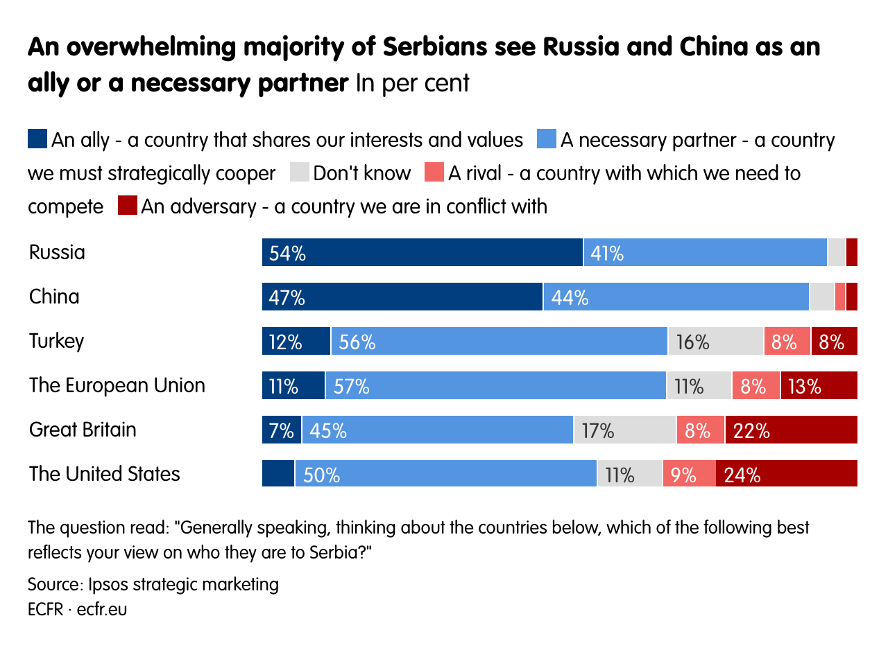 An overwhelming majority of Serbians see Russia and China as an ally or a necessary partner.