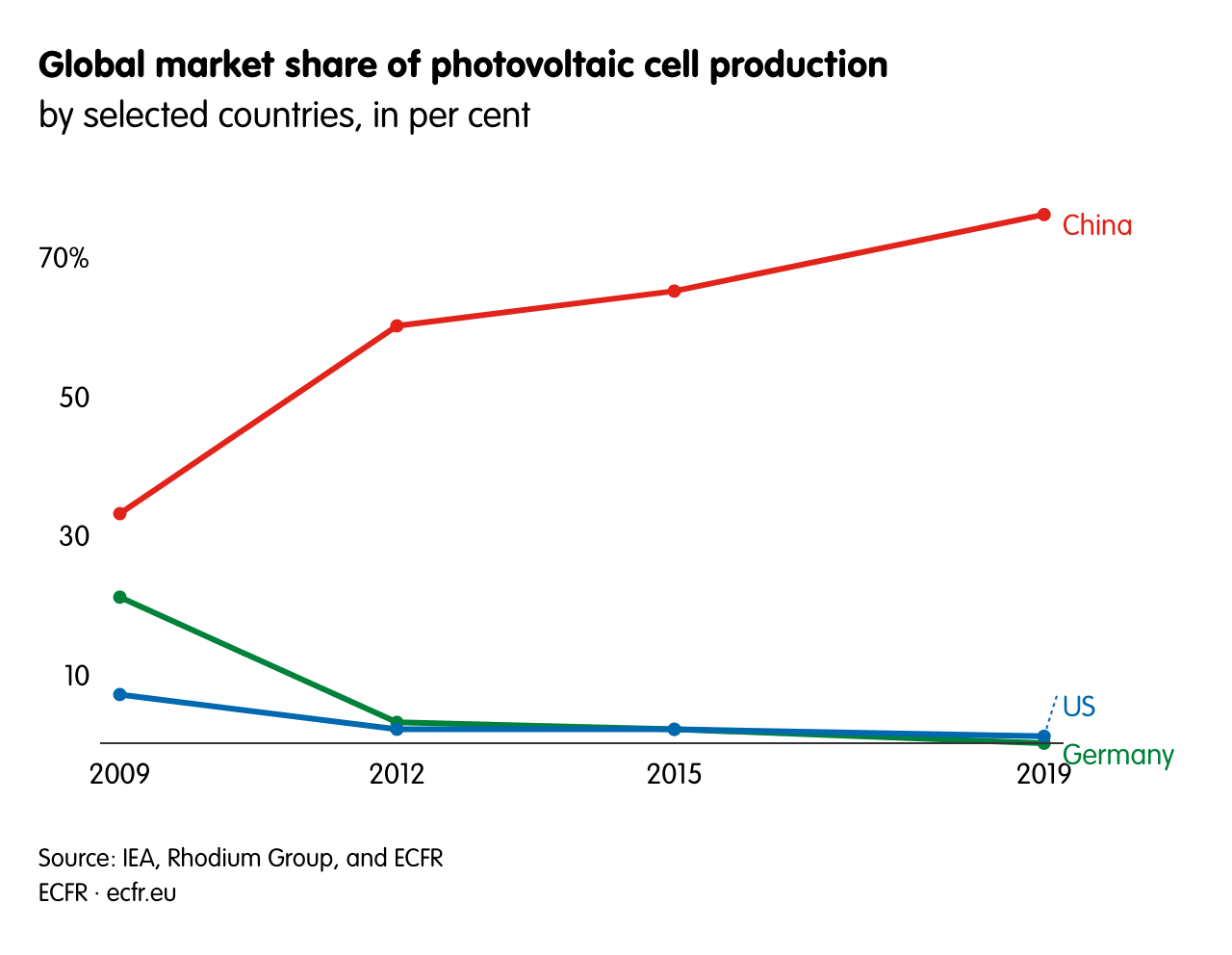 Global market share of photovoltaic cell production
