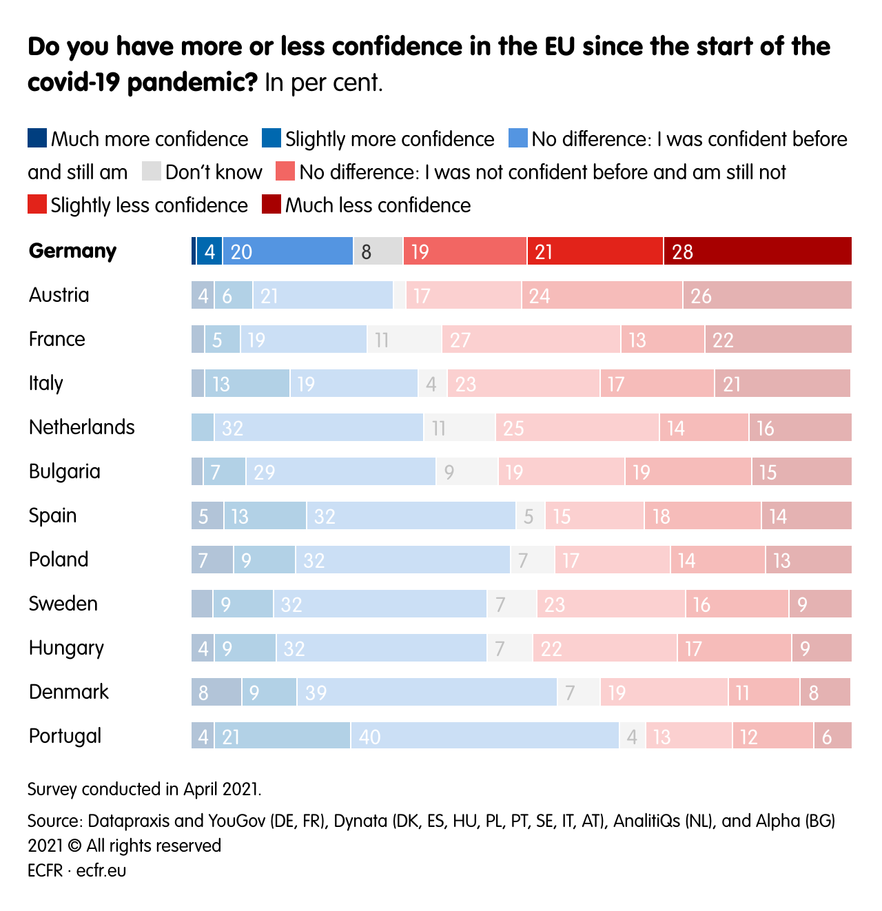 Do you have more or less confidence in the EU since the start of the covid-19 pandemic?