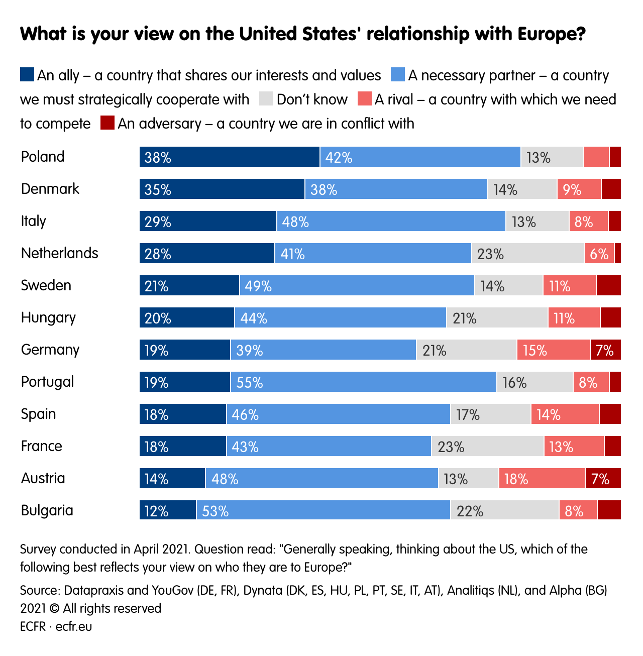 What is your view on the United States' relationship with Europe?